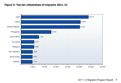 DIAC Source Country for Immigration Statistics, 2011 - 12